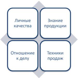 услуга тайный покупатель москва
